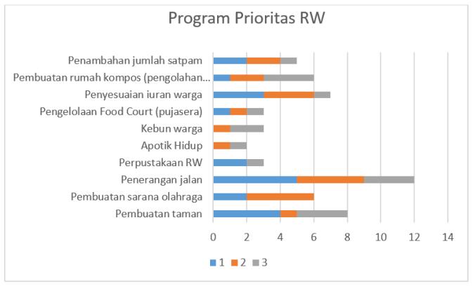Prioritas RW.png